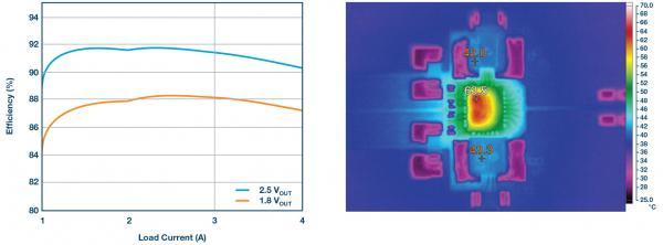 双通道、6 A降压稳压器提供高效紧凑的解决方案