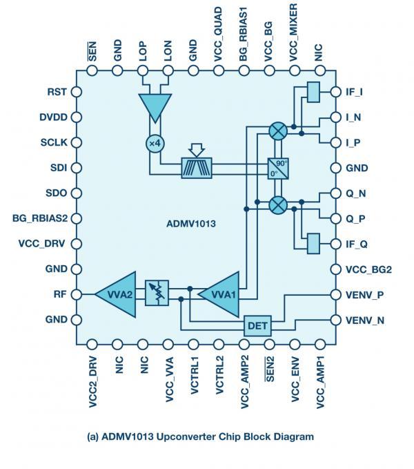24 GHz至44 GHz宽带集成上变频器和下变频器可提升微波无线电性能,同时缩小尺寸