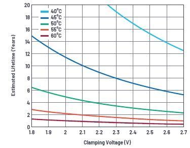 使用超级电容储能:多大才足够大?