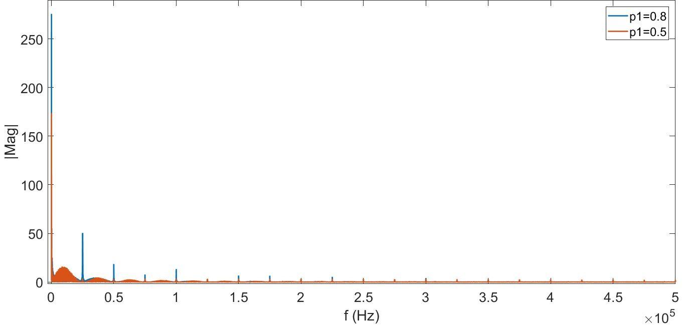 随机PWM可降低噪声并减少三相逆变器应用中的辐射