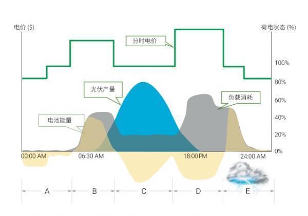 储能  智能化光伏,储能系统中的能量管理