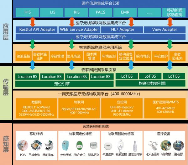 医疗物联网平台方案