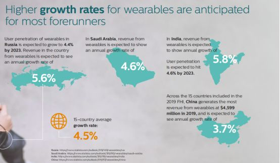 中国数字医疗技术发展迅速