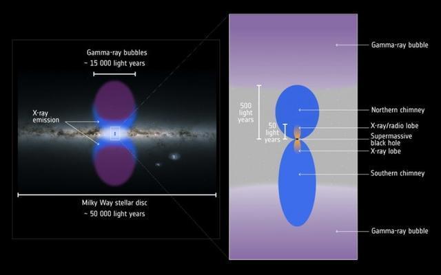 欧空局(ESA)的X射线望远镜发现了银河系中心巨大的X射线