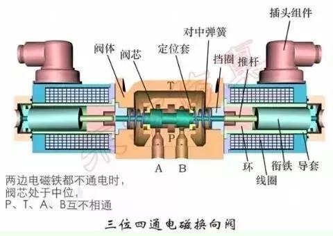 气动/液压元件之外,用好阀也很重要