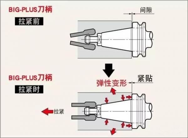 比BT好在哪?HSK、BBT、C、KM的刀柄结构对比