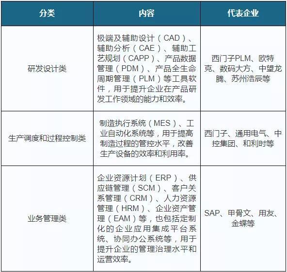 """""""失去三十年""""后,中国工业软件应该如何发展"""