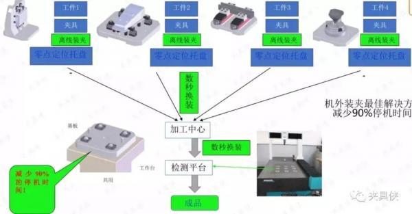 定位销形式的零点定位系统解决五轴夹持难题