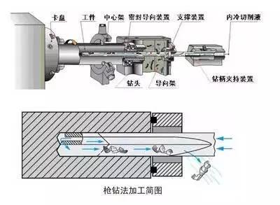 三级钻孔加工法,孔深与径比超过100也能做