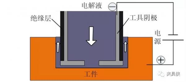 """既是异形件、又是深孔件,那只能用""""电""""加工了"""