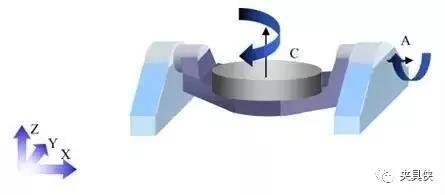 RTCP、一次装夹、双转台……这是一份五轴应用说明书