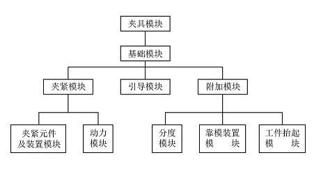 标准化+组合化=模块化集成夹具