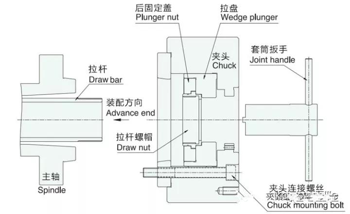 了解常见的中空液压卡盘怎么使用后,再把它拆开……