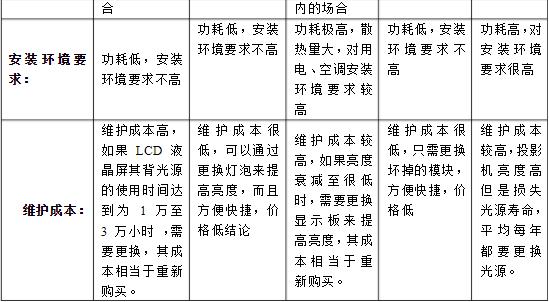 LCD、DLP、PDP、LED等大屏幕拼接技术对比