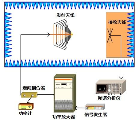 IEC61000-4-3测试系统的谐波场强分量测量方法