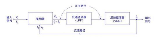 锁相环和射频振荡器简介