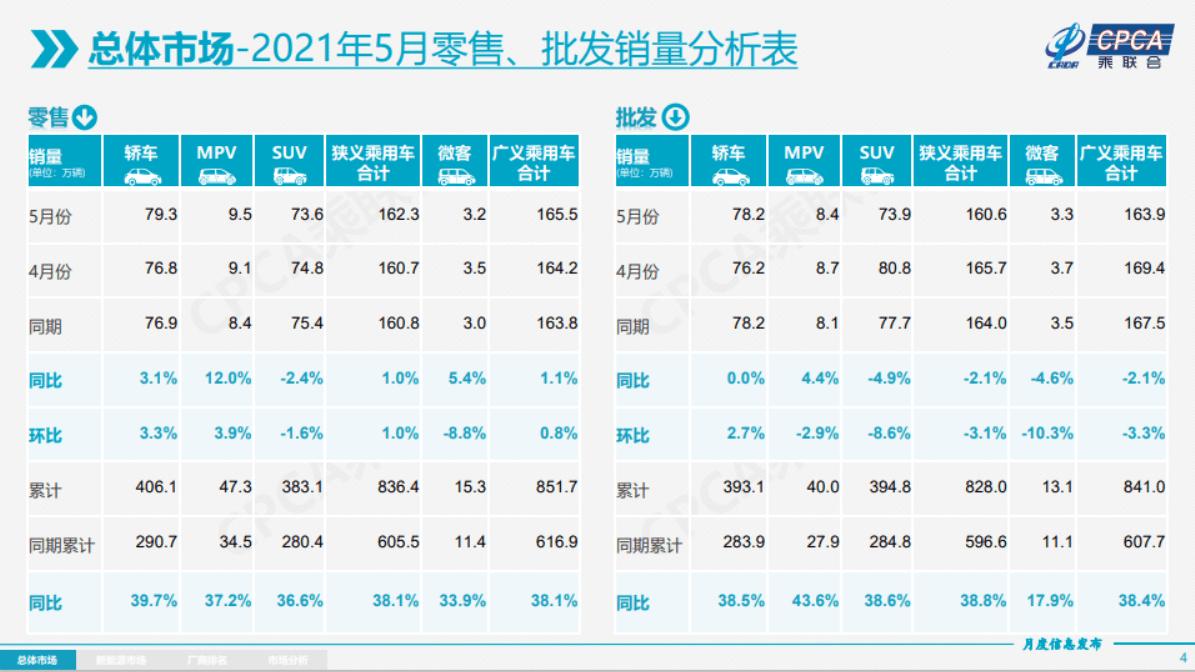 特斯拉5月销量虽没腰斩,但仍然大跌近4成-特斯拉新闻
