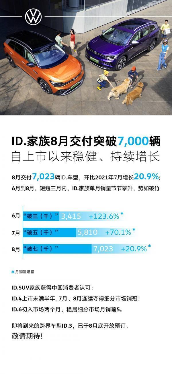 ID系列8月销量突破七千,卖不出电动车的大众想通了?