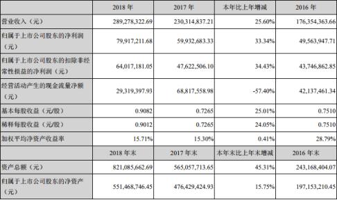 光库科技2018年营收2.89亿元,光纤激光器和光通讯器件占营收比重超过80%