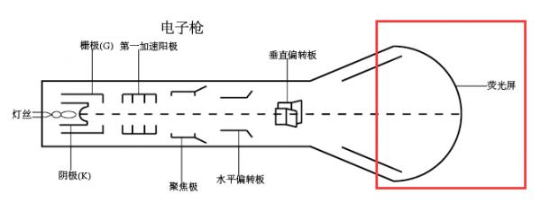 阴极射线管CRT工作过程详解