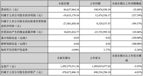 雪莱特光电2019年一季度营收8463.80万元,净利润下降257.39%