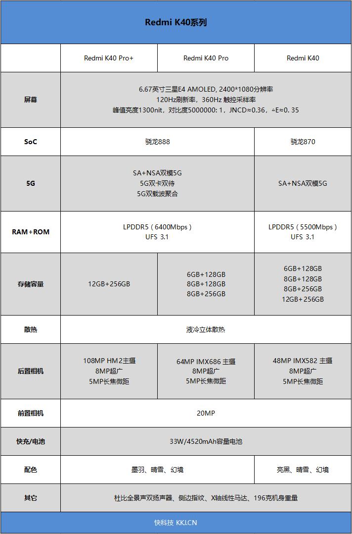 1999元舍我其谁!Redmi K40系列首发评测:骁龙870、骁龙888双旗舰对决