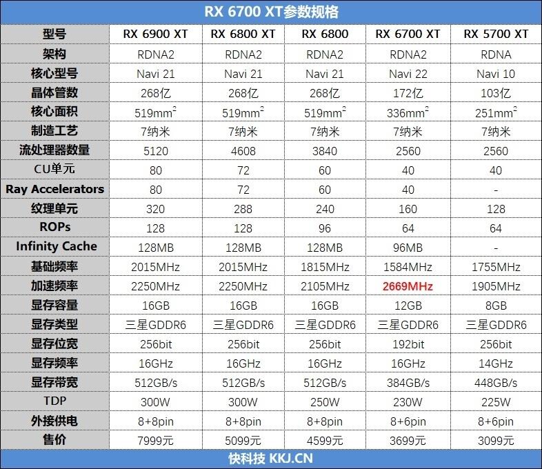 AMD第一款真正超越对手的显卡!Radeon RX 6700 XT首发评测