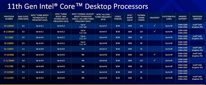 重夺最强游戏处理器王座!酷睿i9-11900K首发评测:真的是最后一代14nm了