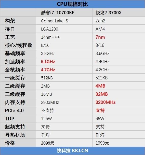"""不止是""""百元""""差价!锐龙7 3700X与i7-10700KF谁更值得购买"""