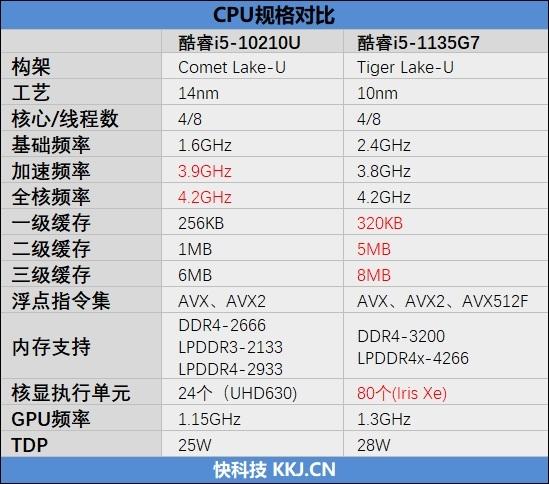 RedmiBook Pro 14评测:11代低压酷睿无短板的Redmi笔记本
