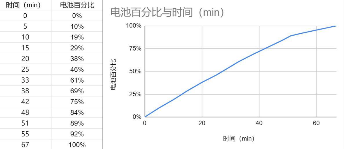 iQOO Neo5 活力版评测:2199 元的旗舰性能铁三角