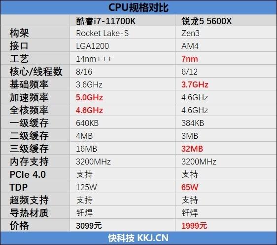 6核战8核谁强!锐龙5 5600X VS. i7-11700K游戏性能对比评测