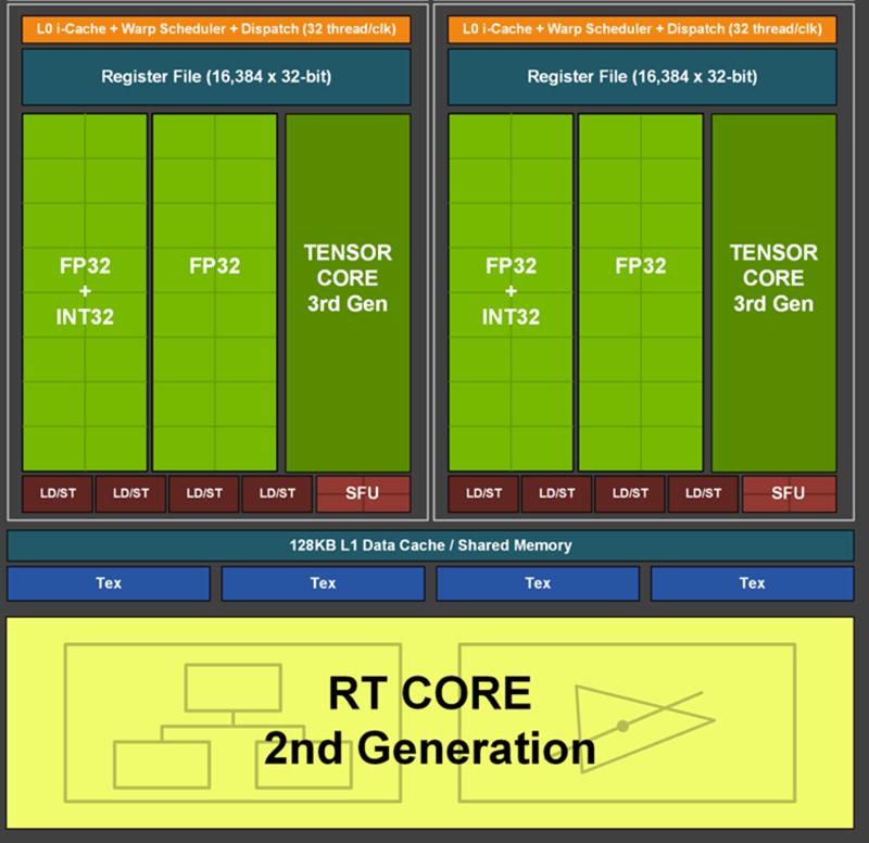 它的表现会让你满意吗!RTX 3070 Ti首发评测:史上功耗最高的70显卡