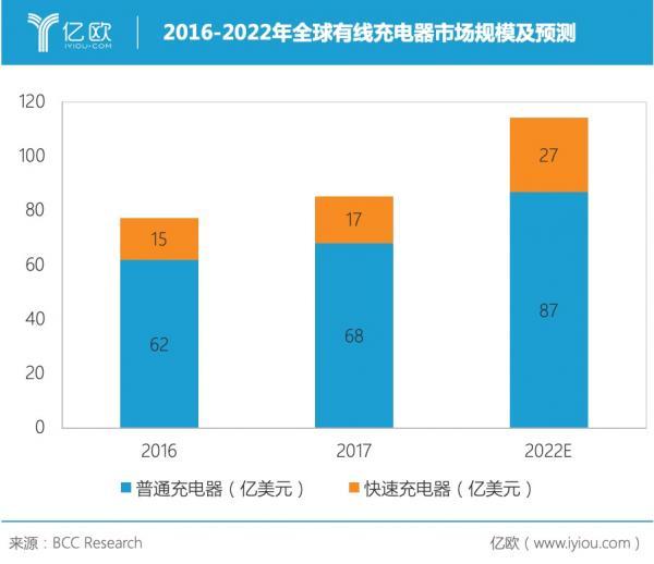 手机充电器巨头奥海科技:占全球10%市场,上市突破产能瓶颈