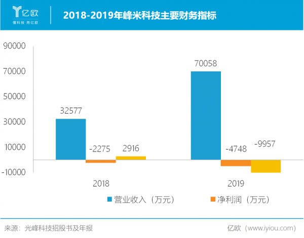 器件整机销量剧增115.57%,光峰科技如何迎接院线恢复的东风?
