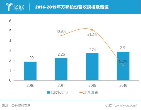 研發投入激增57%,方邦股份新一代技術年內能否兌現?