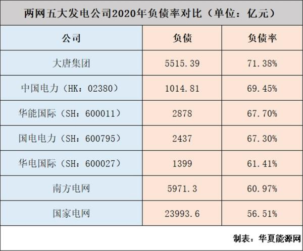 国网、南网、五大发电半年业绩大比拼:谁最赚钱?谁最亏钱?谁负债最多?