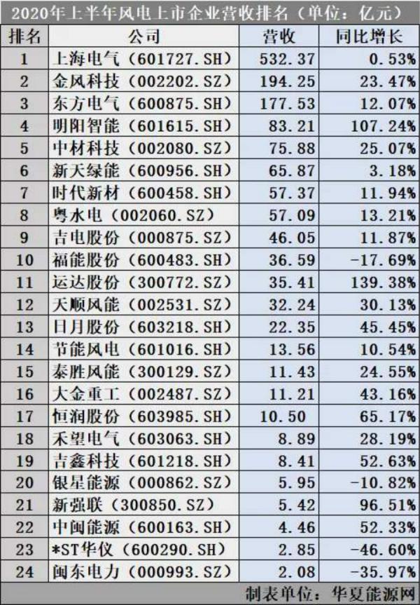 风电上市公司半年业绩大盘点:谁营收最多?谁最赚钱?谁欠债最多?