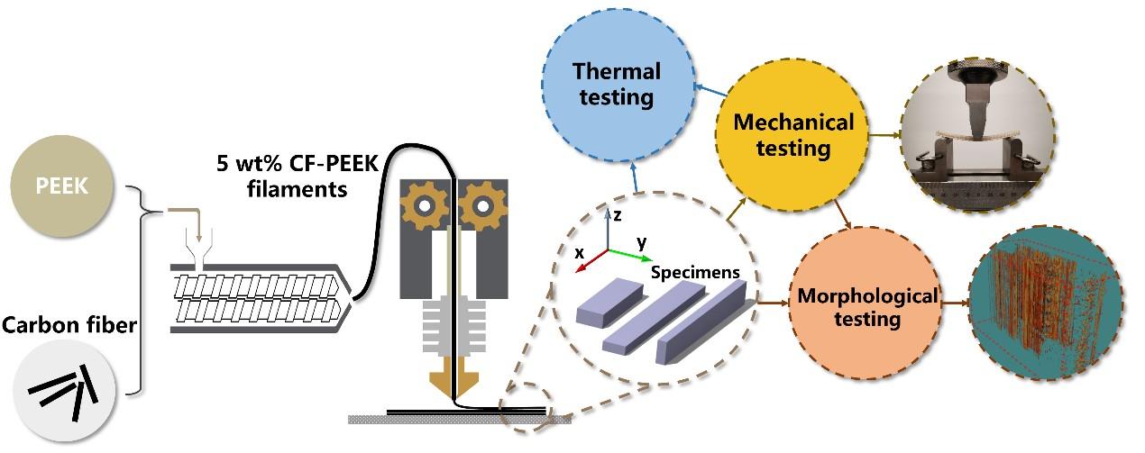 中科院空间应用中心3D打印复合材料研究获重大科研成果