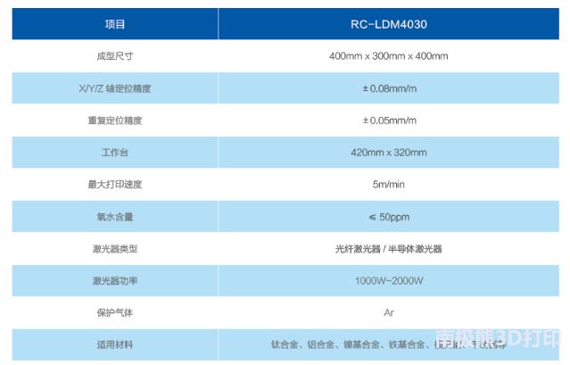 煜宸激光:功能梯度3D打印技术助力新材料研发