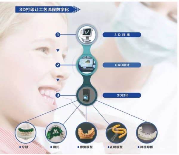 eSUN易生3D打印数字化牙科系列产品应用