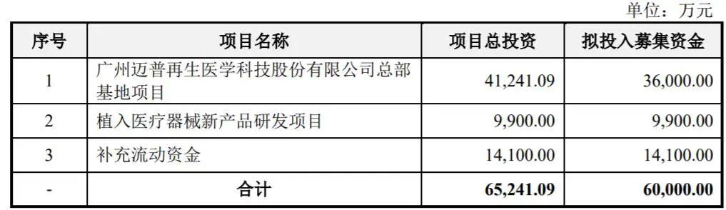生物3D打印医疗应用的领先企业广州迈普医疗创业板IPO成功过会