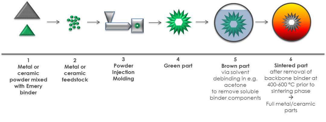 埃默里开发新型粘合剂,可直接用于粉末注塑成型!
