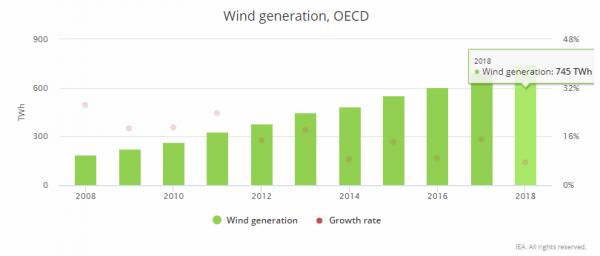 干货 | IEA发布2018年电力行业关键趋势