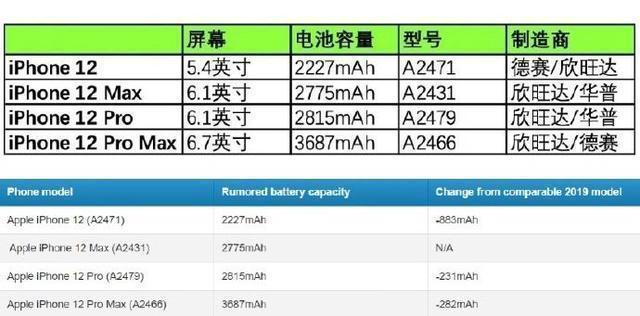 iPhone 12续航会尿崩吗?唯一短板被确认!