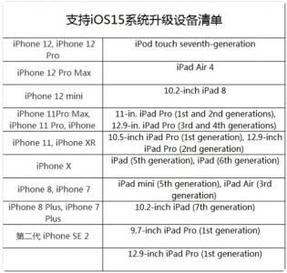 苹果iOS 15发布倒计时,新功能提前看!