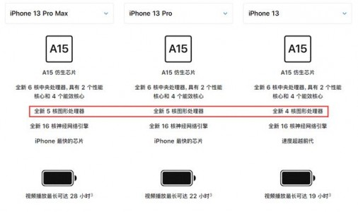 两分钟让你看懂iPhone 13入手指南!
