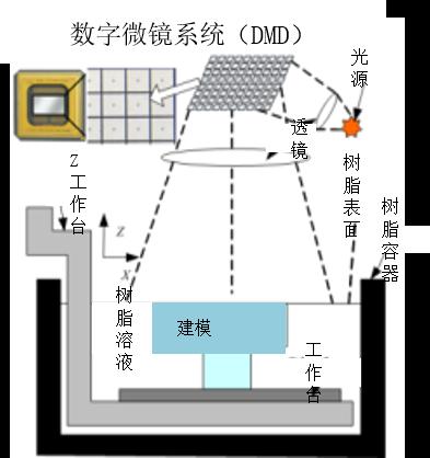 dlp的原理_图:基于dlp的光谱分析原理