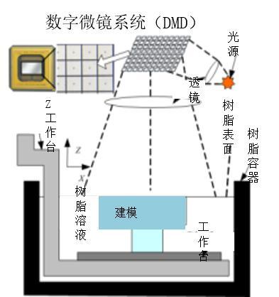 迅实科技3D打印技术科普全解