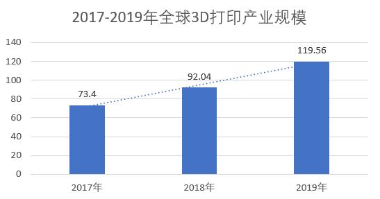 3D打印行业2019年数据分析及2020年发展趋势